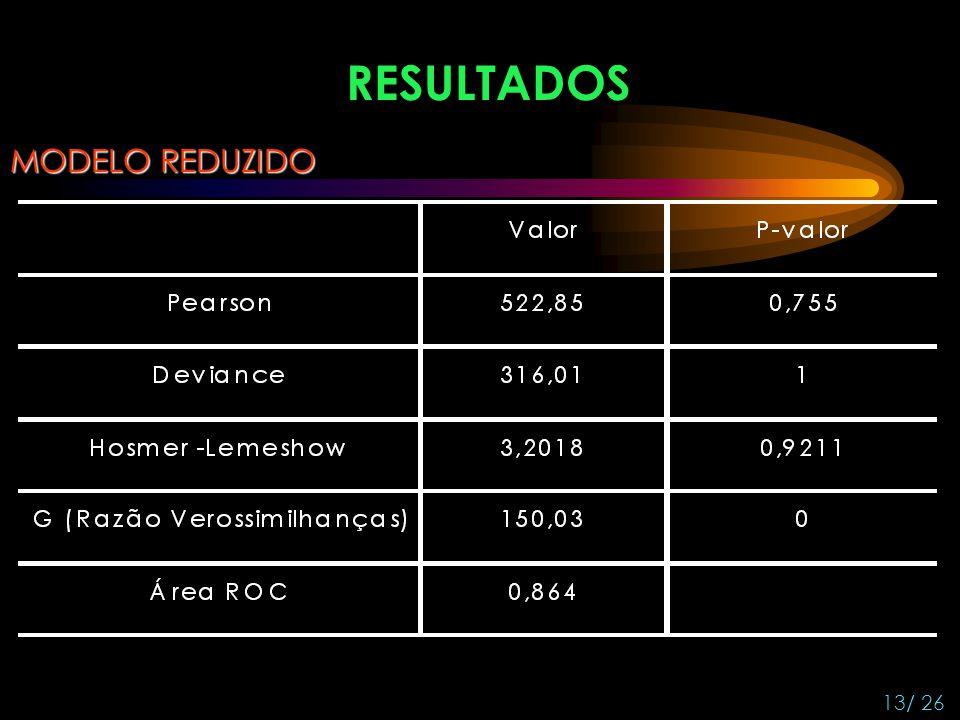 RESULTADOS MODELO REDUZIDO 13/ 26