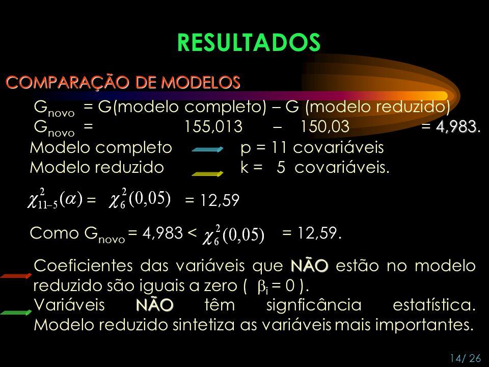RESULTADOS COMPARAÇÃO DE MODELOS G novo = G(modelo completo) – G (modelo reduzido) 4,983 G novo = 155,013 – 150,03 = 4,983. Modelo completo p = 11 cov