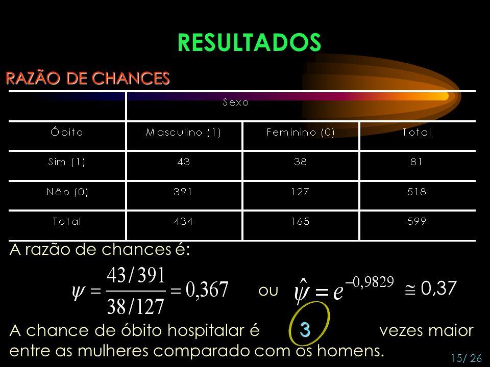 RESULTADOS RAZÃO DE CHANCES A razão de chances é: 3 A chance de óbito hospitalar é 3 vezes maior entre as mulheres comparado com os homens. ou 0,37 15