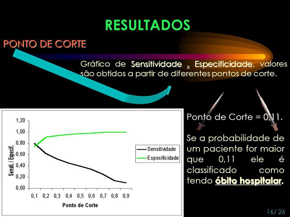 RESULTADOS PONTO DE CORTE Sensitividade x Especificidade Gráfico de Sensitividade x Especificidade, valores são obtidos a partir de diferentes pontos