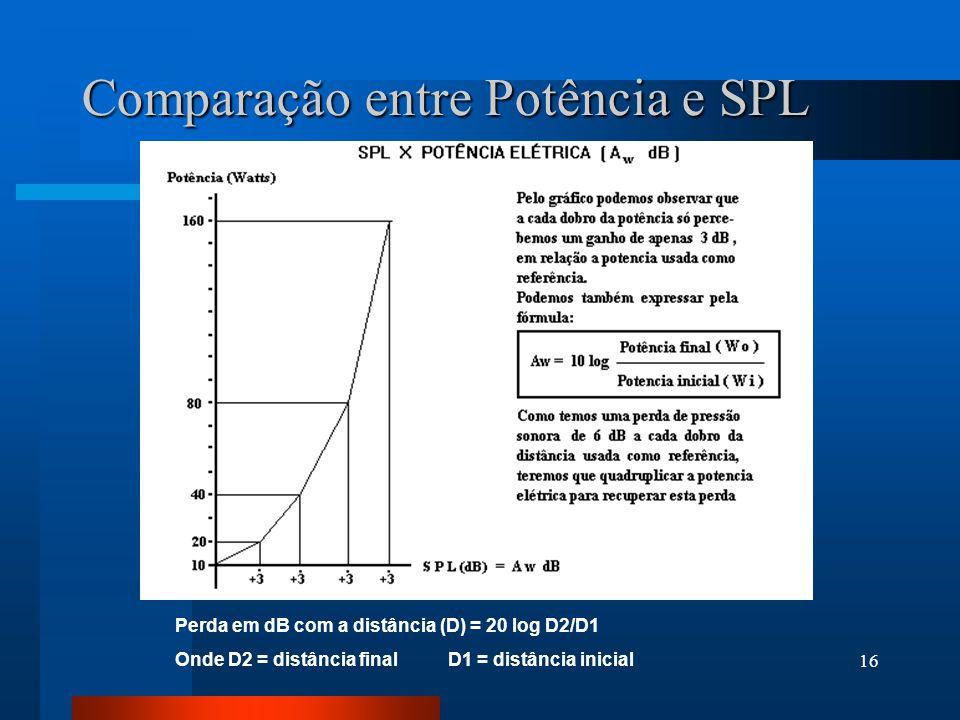 15 Para os dados abaixo: W1 = 100 WRMS S1 = 100 dB SPL W/m D1 = 20 metros SPL REQ (dB) = S1 - 20 log D1 + 10 log W1 Para a potência inicial de 100 Wat