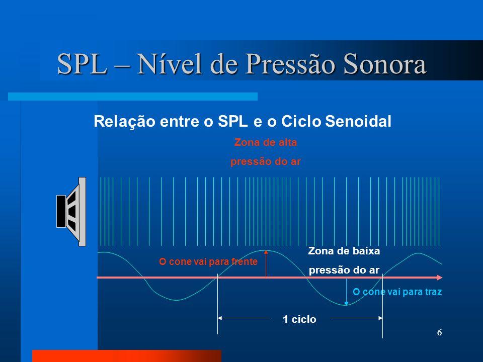 5 Propagação 340 m/s no ar É o ato do som de se deslocar através do meio de propagação; ar, água, sólidos, excluso o vácuo.