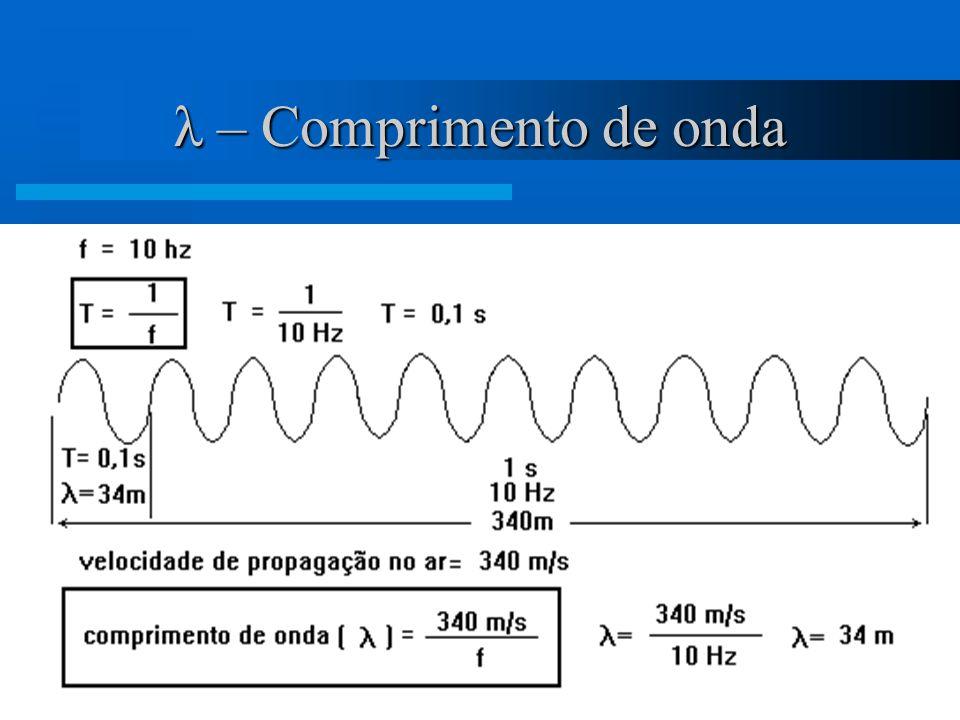 6 SPL – Nível de Pressão Sonora Relação entre o SPL e o Ciclo Senoidal Zona de alta pressão do ar O cone vai para frente Zona de baixa pressão do ar O