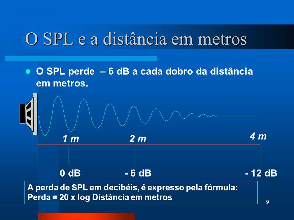 8 Funções circulares Ondas senoidais 0 / 360º 45º 90º 135º 180º 225º 270º 315º SPL O SPL e as Funções Circulares Eixo dos senos O cone vai para frente