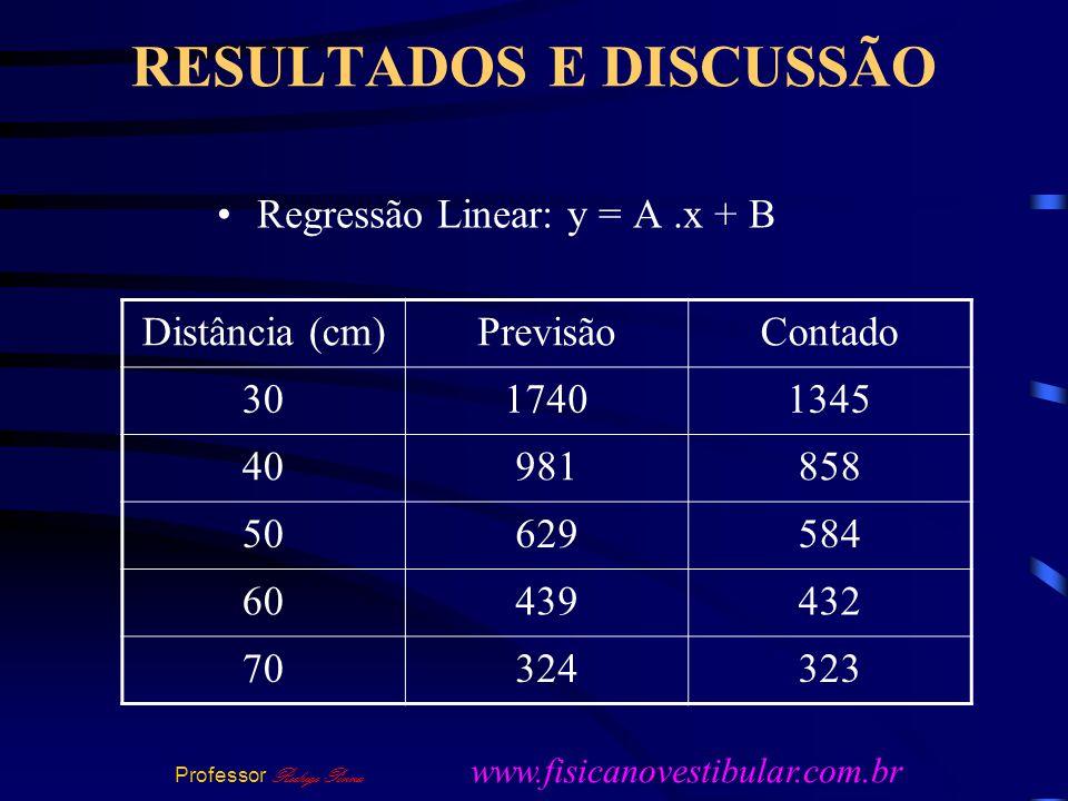 Regressão Linear: y = A.x + B Distância (cm)PrevisãoContado 3017401345 40981858 50629584 60439432 70324323 Professor Rodrigo Penna www.fisicanovestibular.com.br