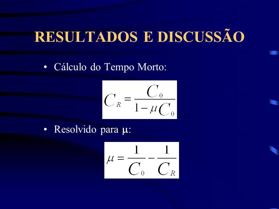 RESULTADOS E DISCUSSÃO Cálculo do Tempo Morto: Resolvido para :