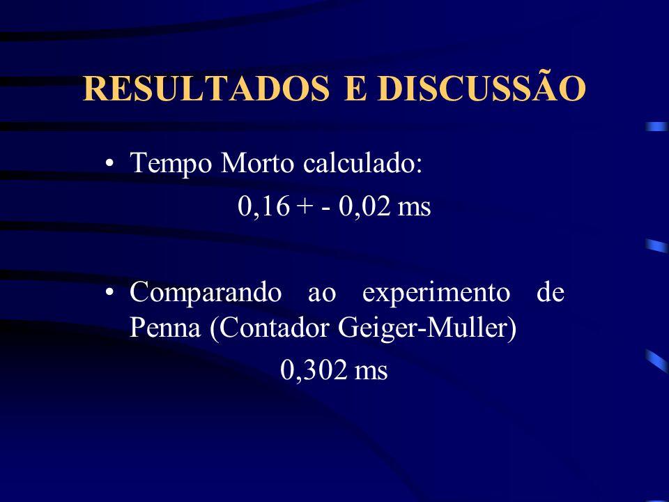 RESULTADOS E DISCUSSÃO Tempo Morto calculado: 0,16 + - 0,02 ms Comparando ao experimento de Penna (Contador Geiger-Muller) 0,302 ms