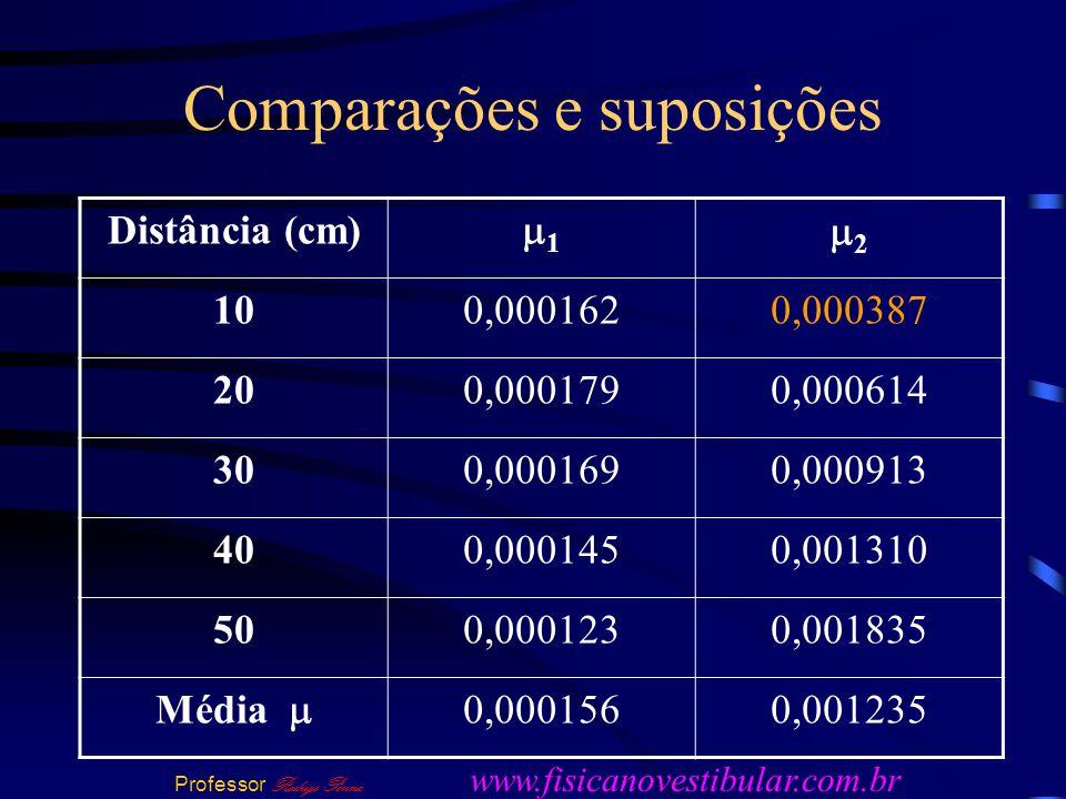 Comparações e suposições Distância (cm) 1 2 100,0001620,000387 200,0001790,000614 300,0001690,000913 400,0001450,001310 500,0001230,001835 Média 0,0001560,001235 Professor Rodrigo Penna www.fisicanovestibular.com.br