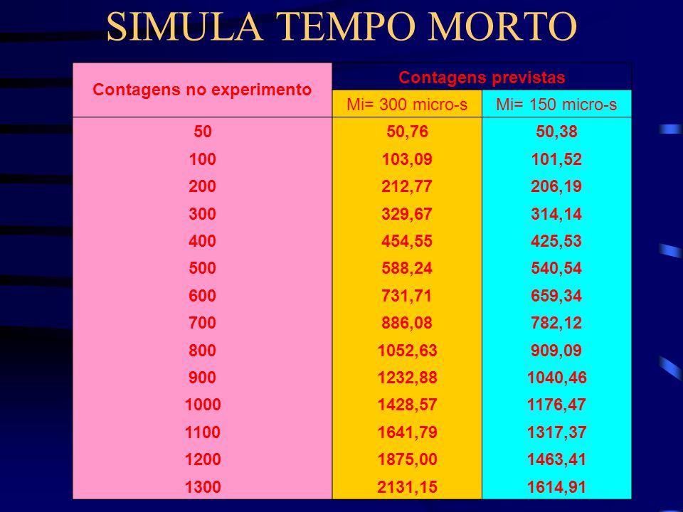 SIMULA TEMPO MORTO Contagens no experimento Contagens previstas Mi= 300 micro-sMi= 150 micro-s 5050,7650,38 100103,09101,52 200212,77206,19 300329,67314,14 400454,55425,53 500588,24540,54 600731,71659,34 700886,08782,12 8001052,63909,09 9001232,881040,46 10001428,571176,47 11001641,791317,37 12001875,001463,41 13002131,151614,91