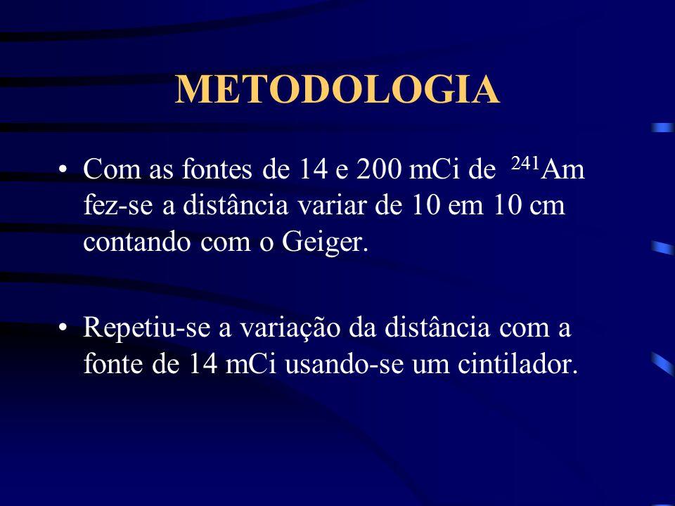 METODOLOGIA Com as fontes de 14 e 200 mCi de 241 Am fez-se a distância variar de 10 em 10 cm contando com o Geiger.