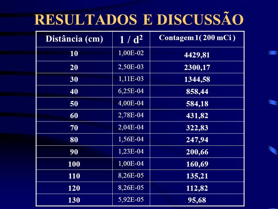 RESULTADOS E DISCUSSÃO Distância (cm) 1 / d 2 Contagem 1( 200 mCi ) 10 1,00E-02 4429,81 20 2,50E-03 2300,17 30 1,11E-03 1344,58 40 6,25E-04 858,44 50 4,00E-04 584,18 60 2,78E-04 431,82 70 2,04E-04 322,83 80 1,56E-04 247,94 90 1,23E-04 200,66 100 1,00E-04 160,69 110 8,26E-05 135,21 120 8,26E-05 112,82 130 5,92E-05 95,68