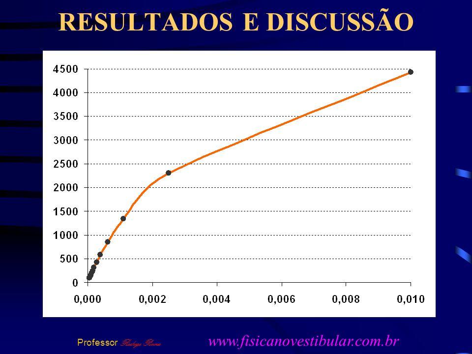 RESULTADOS E DISCUSSÃO Professor Rodrigo Penna www.fisicanovestibular.com.br