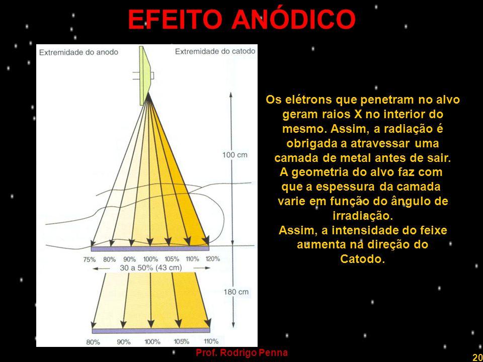 Prof. Rodrigo Penna 20 EFEITO ANÓDICO Os elétrons que penetram no alvo geram raios X no interior do mesmo. Assim, a radiação é obrigada a atravessar u
