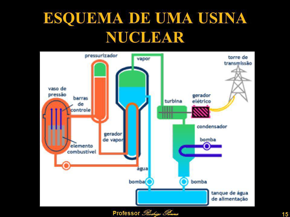 15 Professor Rodrigo Penna ESQUEMA DE UMA USINA NUCLEAR