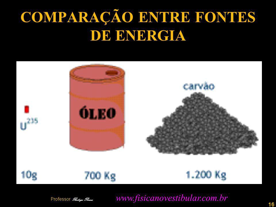 16 COMPARAÇÃO ENTRE FONTES DE ENERGIA Professor Rodrigo Penna www.fisicanovestibular.com.br