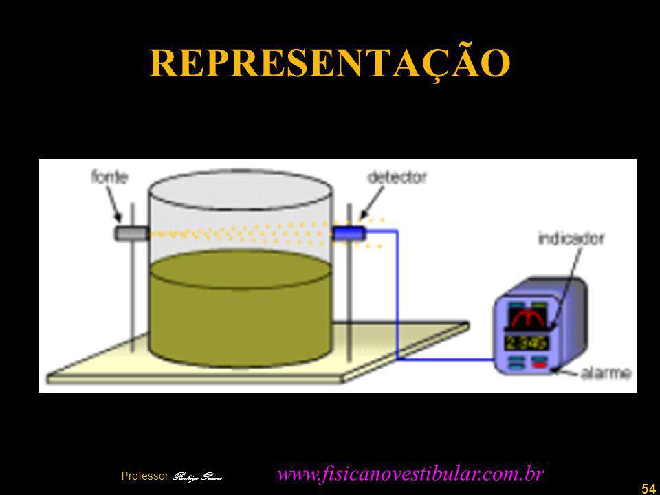 54 REPRESENTAÇÃO Professor Rodrigo Penna www.fisicanovestibular.com.br