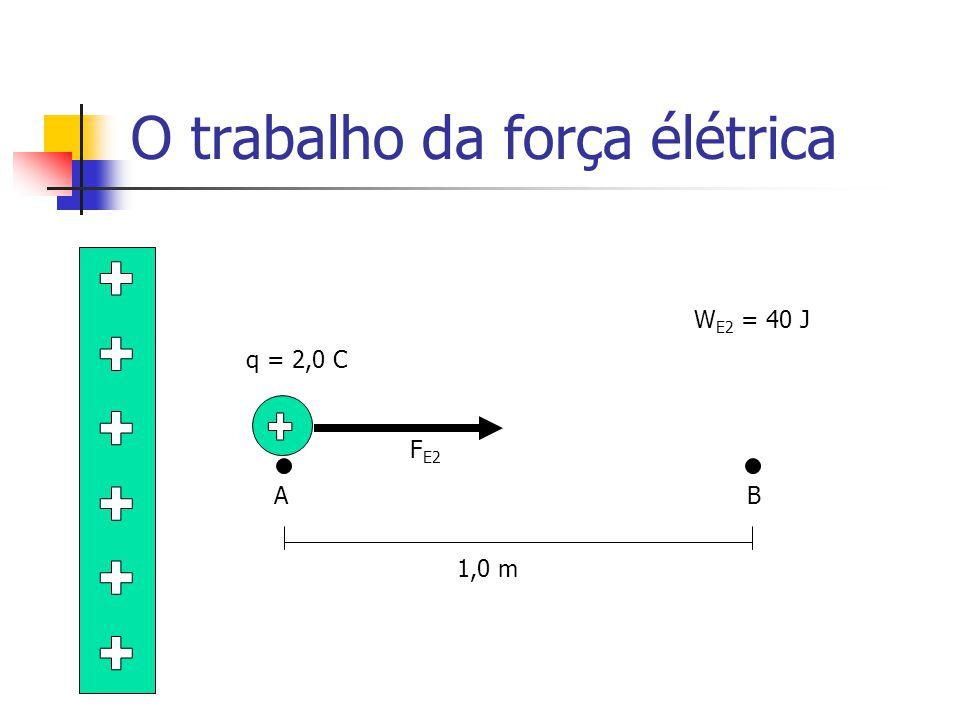 O trabalho da força élétrica AB q = 2,0 C F E2 1,0 m W E2 = 40 J