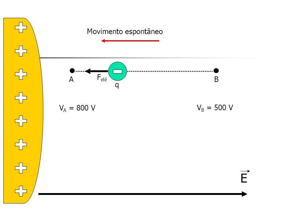 E AB F elé q V A = 800 V V B = 500 V Movimento espontâneo