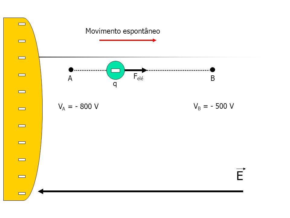 E AB F elé q V A = - 800 V V B = - 500 V Movimento espontâneo