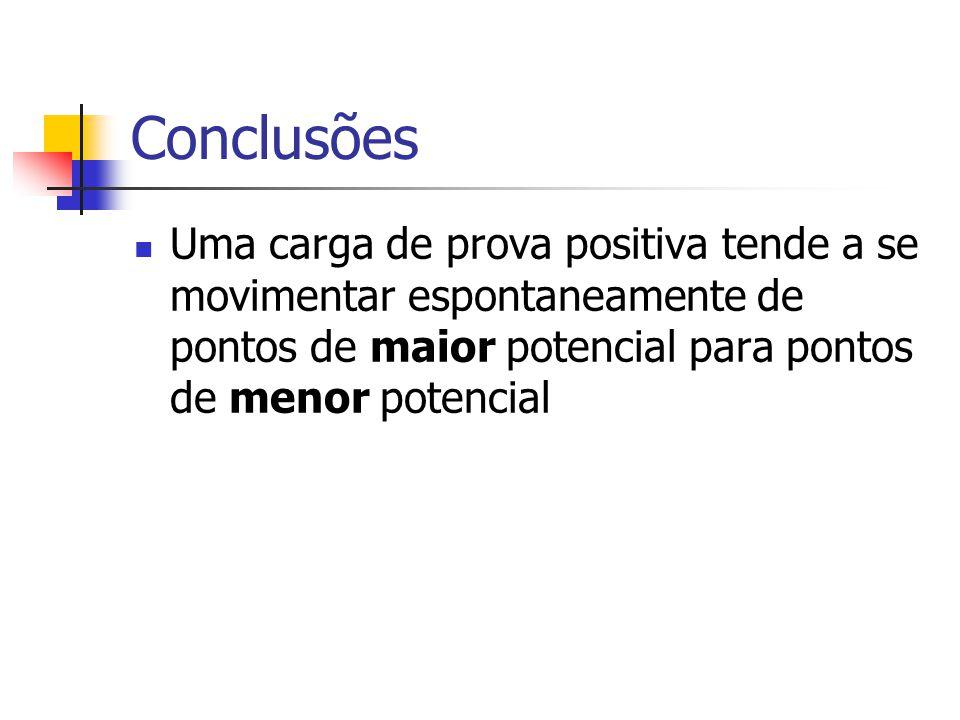 Conclusões Uma carga de prova positiva tende a se movimentar espontaneamente de pontos de maior potencial para pontos de menor potencial