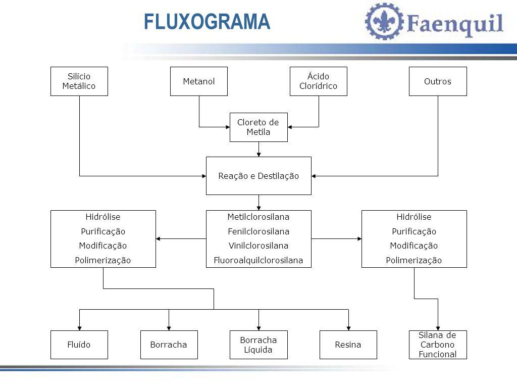 FLUXOGRAMA Silício Metálico Metanol Ácido Clorídrico Outros Reação e Destilação FluídoBorracha Borracha Líquida Resina Silana de Carbono Funcional Met