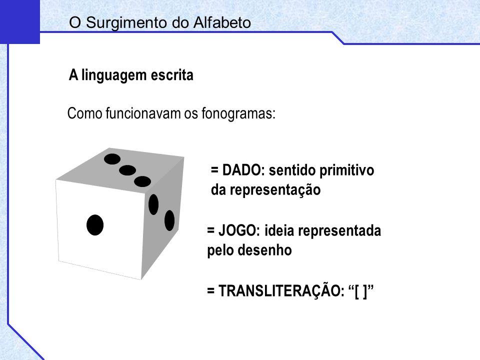 Como funcionavam os fonogramas: A linguagem escrita = DADO: sentido primitivo da representação = JOGO: ideia representada pelo desenho = TRANSLITERAÇÃ