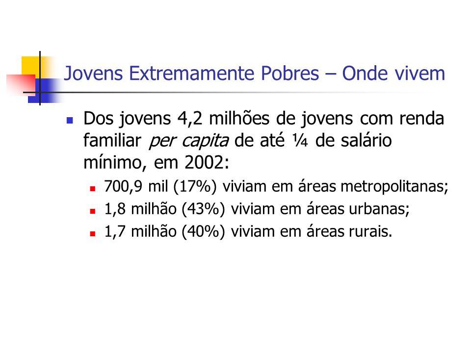 Jovens Extremamente Pobres – Onde vivem Dos jovens 4,2 milhões de jovens com renda familiar per capita de até ¼ de salário mínimo, em 2002: 700,9 mil