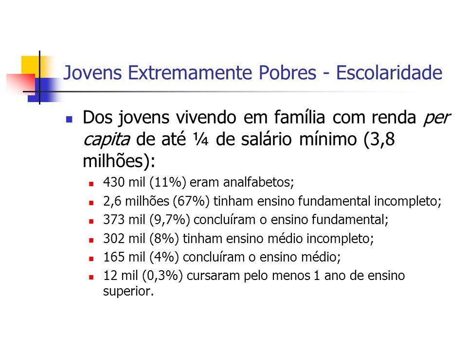 Jovens Extremamente Pobres - Escolaridade Dos jovens vivendo em família com renda per capita de até ¼ de salário mínimo (3,8 milhões): 430 mil (11%) e