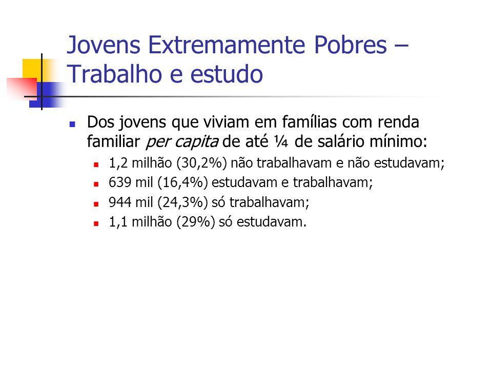 Jovens Extremamente Pobres – Trabalho e estudo Dos jovens que viviam em famílias com renda familiar per capita de até ¼ de salário mínimo: 1,2 milhão