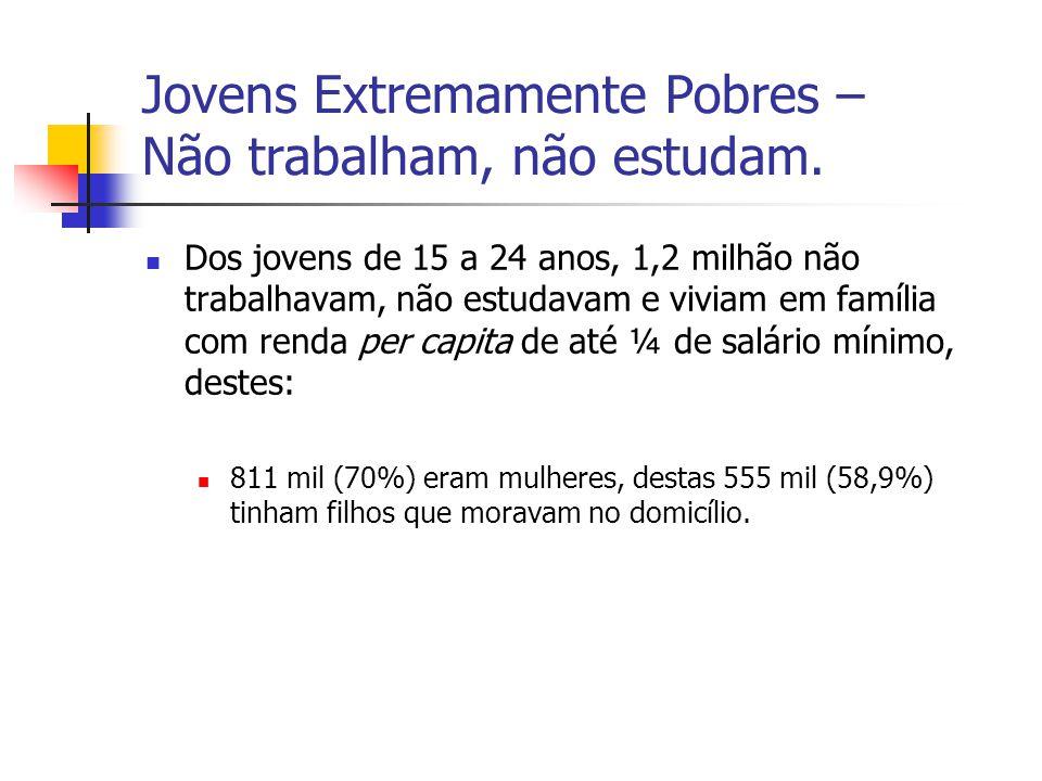 Jovens Extremamente Pobres – Não trabalham, não estudam. Dos jovens de 15 a 24 anos, 1,2 milhão não trabalhavam, não estudavam e viviam em família com