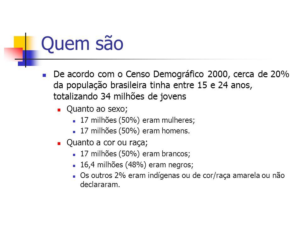 Quem são De acordo com o Censo Demográfico 2000, cerca de 20% da população brasileira tinha entre 15 e 24 anos, totalizando 34 milhões de jovens Quant