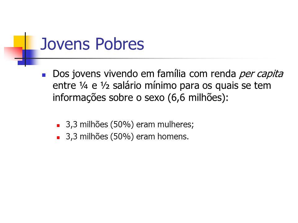 Jovens Pobres Dos jovens vivendo em família com renda per capita entre ¼ e ½ salário mínimo para os quais se tem informações sobre o sexo (6,6 milhões