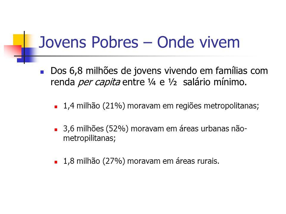 Jovens Pobres – Onde vivem Dos 6,8 milhões de jovens vivendo em famílias com renda per capita entre ¼ e ½ salário mínimo. 1,4 milhão (21%) moravam em