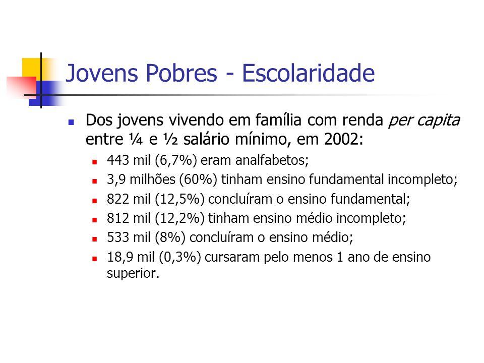 Jovens Pobres - Escolaridade Dos jovens vivendo em família com renda per capita entre ¼ e ½ salário mínimo, em 2002: 443 mil (6,7%) eram analfabetos;