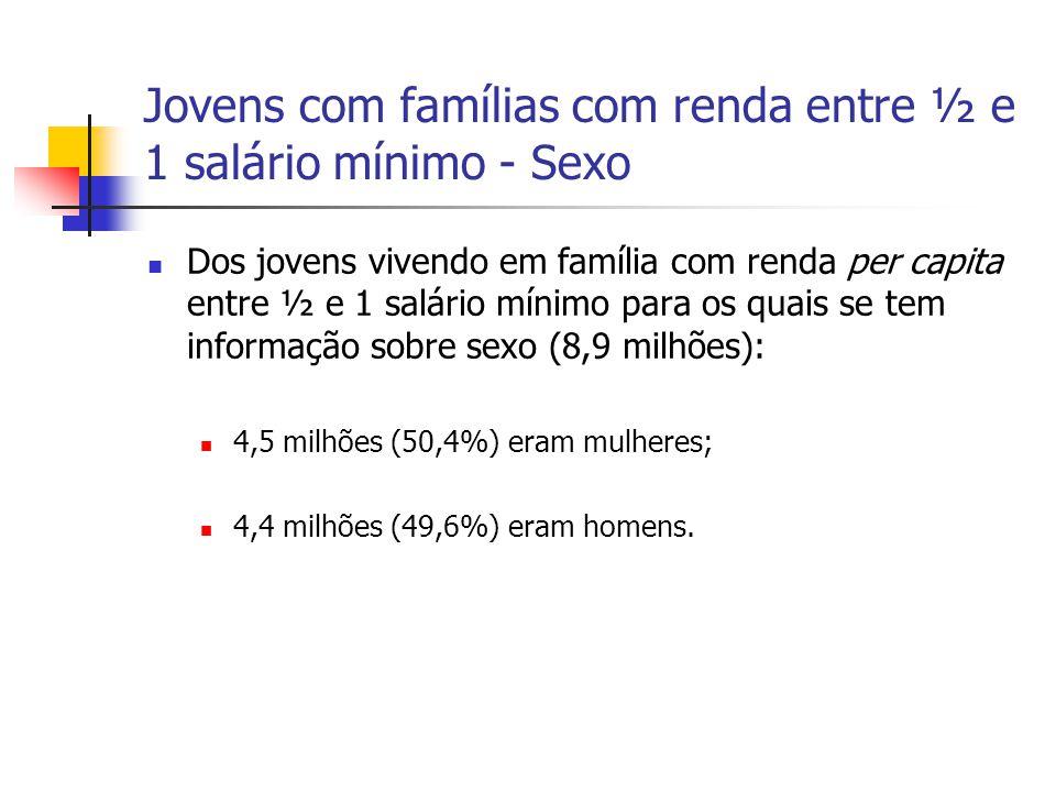 Jovens com famílias com renda entre ½ e 1 salário mínimo - Sexo Dos jovens vivendo em família com renda per capita entre ½ e 1 salário mínimo para os