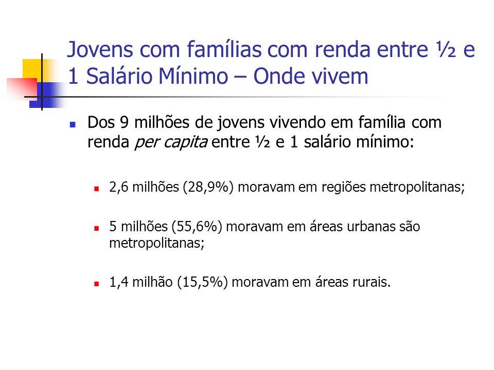 Jovens com famílias com renda entre ½ e 1 Salário Mínimo – Onde vivem Dos 9 milhões de jovens vivendo em família com renda per capita entre ½ e 1 salá