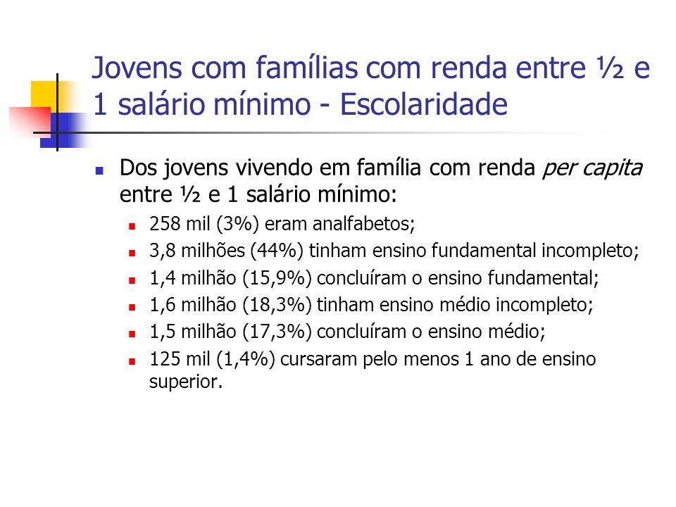 Jovens com famílias com renda entre ½ e 1 salário mínimo - Escolaridade Dos jovens vivendo em família com renda per capita entre ½ e 1 salário mínimo: