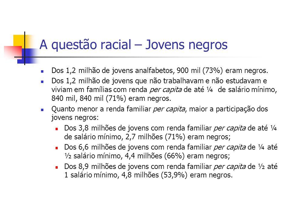 A questão racial – Jovens negros Dos 1,2 milhão de jovens analfabetos, 900 mil (73%) eram negros. Dos 1,2 milhão de jovens que não trabalhavam e não e