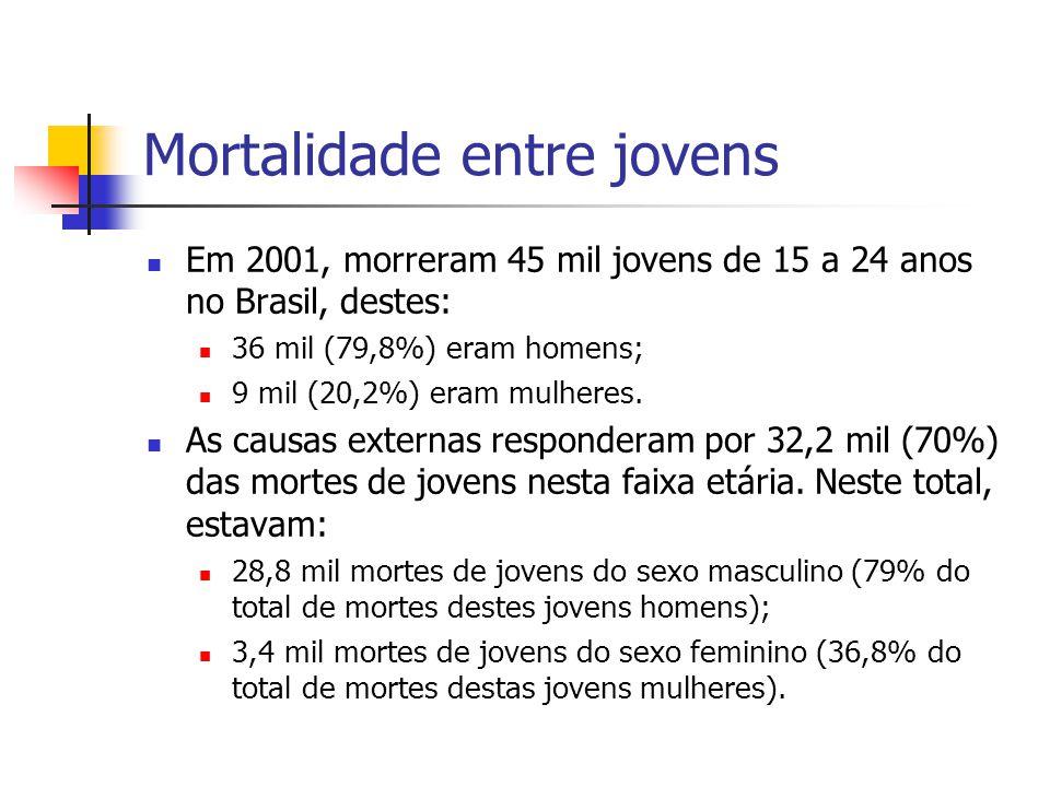 Mortalidade entre jovens Em 2001, morreram 45 mil jovens de 15 a 24 anos no Brasil, destes: 36 mil (79,8%) eram homens; 9 mil (20,2%) eram mulheres. A
