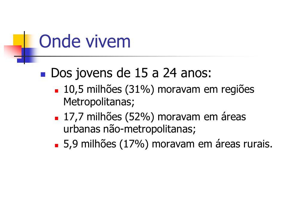 Onde vivem Dos jovens de 15 a 24 anos: 10,5 milhões (31%) moravam em regiões Metropolitanas; 17,7 milhões (52%) moravam em áreas urbanas não-metropoli