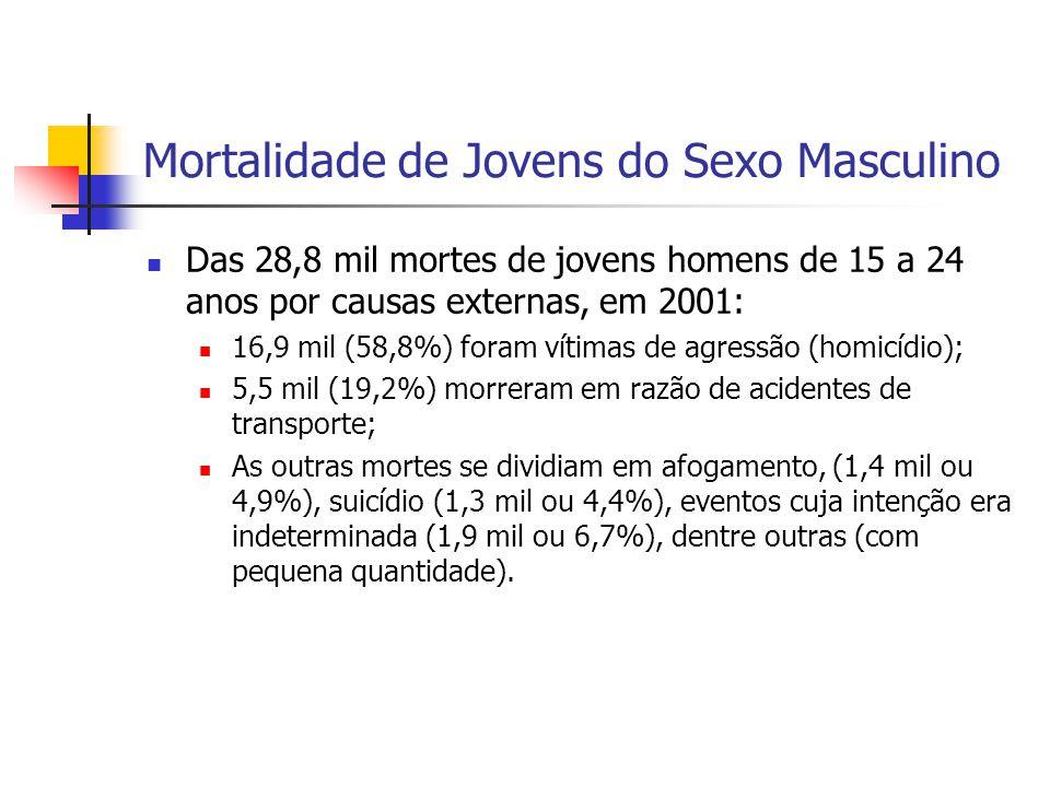 Mortalidade de Jovens do Sexo Masculino Das 28,8 mil mortes de jovens homens de 15 a 24 anos por causas externas, em 2001: 16,9 mil (58,8%) foram víti