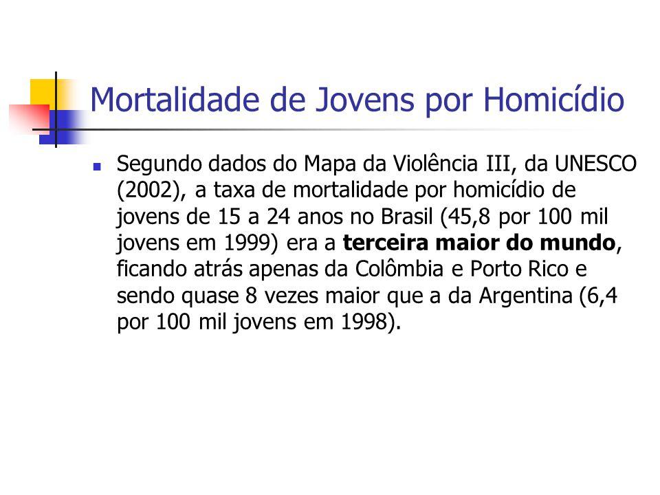 Mortalidade de Jovens por Homicídio Segundo dados do Mapa da Violência III, da UNESCO (2002), a taxa de mortalidade por homicídio de jovens de 15 a 24
