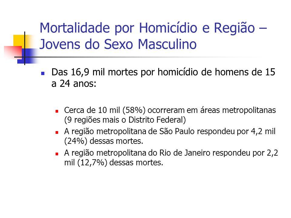 Mortalidade por Homicídio e Região – Jovens do Sexo Masculino Das 16,9 mil mortes por homicídio de homens de 15 a 24 anos: Cerca de 10 mil (58%) ocorr