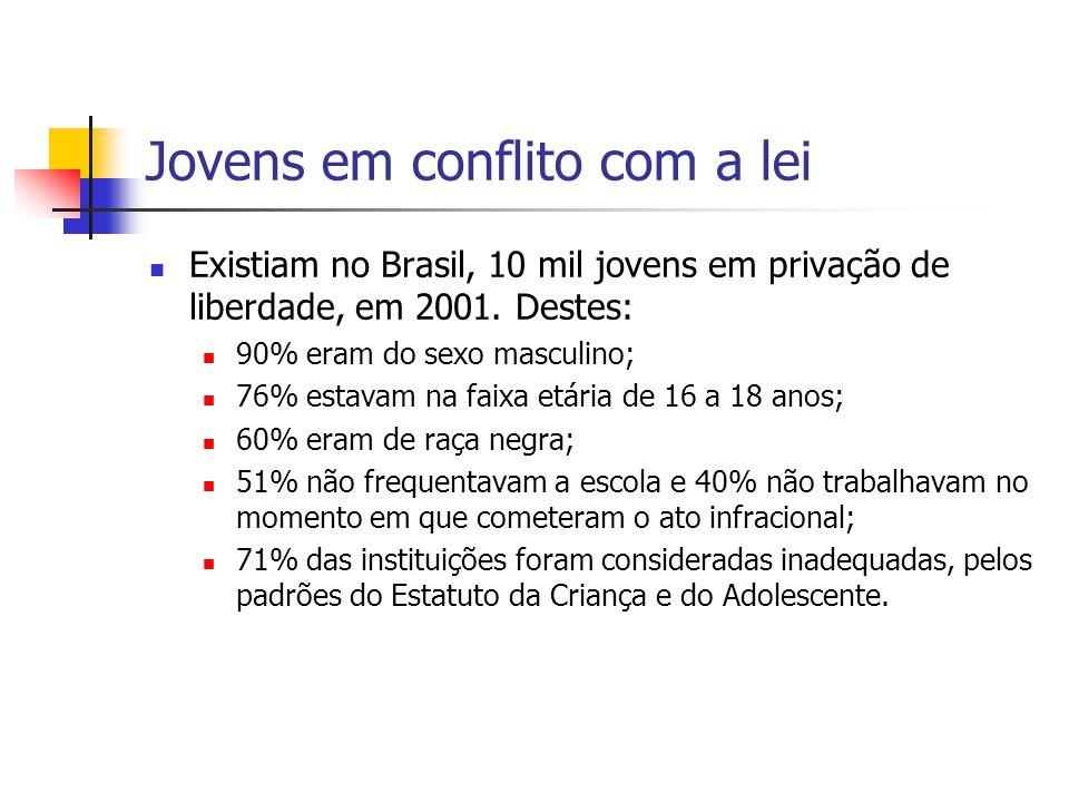 Jovens em conflito com a lei Existiam no Brasil, 10 mil jovens em privação de liberdade, em 2001. Destes: 90% eram do sexo masculino; 76% estavam na f