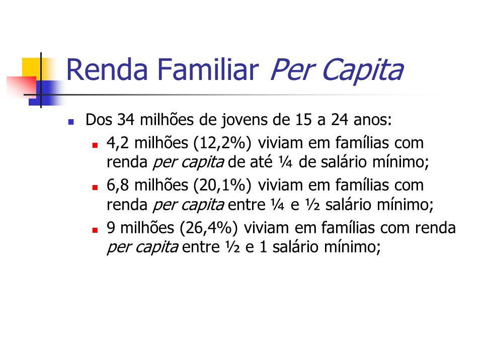 Renda Familiar Per Capita Dos 34 milhões de jovens de 15 a 24 anos: 4,2 milhões (12,2%) viviam em famílias com renda per capita de até ¼ de salário mí