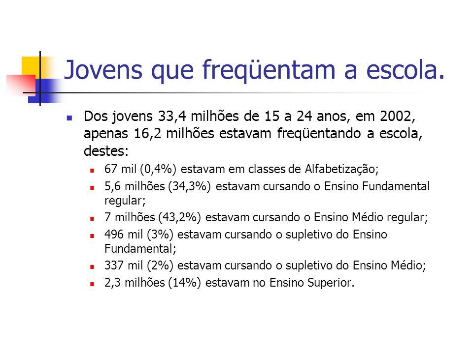 Jovens que freqüentam a escola. Dos jovens 33,4 milhões de 15 a 24 anos, em 2002, apenas 16,2 milhões estavam freqüentando a escola, destes: 67 mil (0