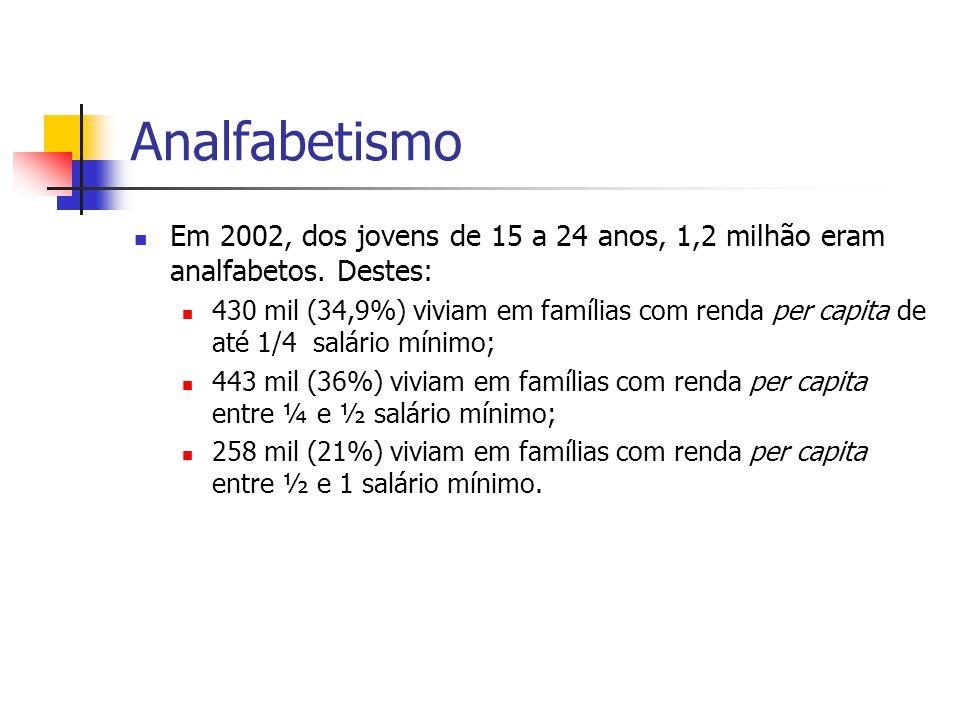 Analfabetismo Em 2002, dos jovens de 15 a 24 anos, 1,2 milhão eram analfabetos. Destes: 430 mil (34,9%) viviam em famílias com renda per capita de até