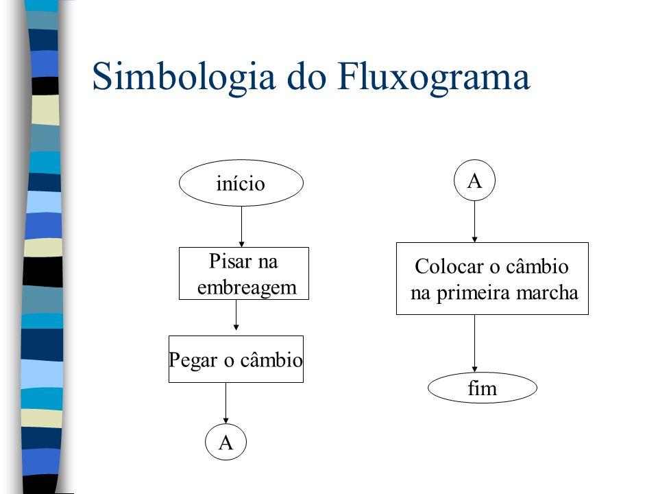 Simbologia do Fluxograma início Pisar na embreagem Pegar o câmbio A A Colocar o câmbio na primeira marcha fim