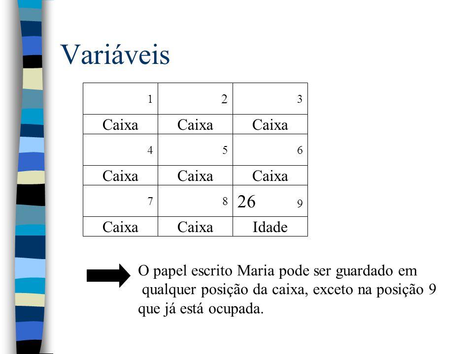 Variáveis 1 2 3 Caixa 456 78 26 9 Caixa Idade O papel escrito Maria pode ser guardado em qualquer posição da caixa, exceto na posição 9 que já está oc