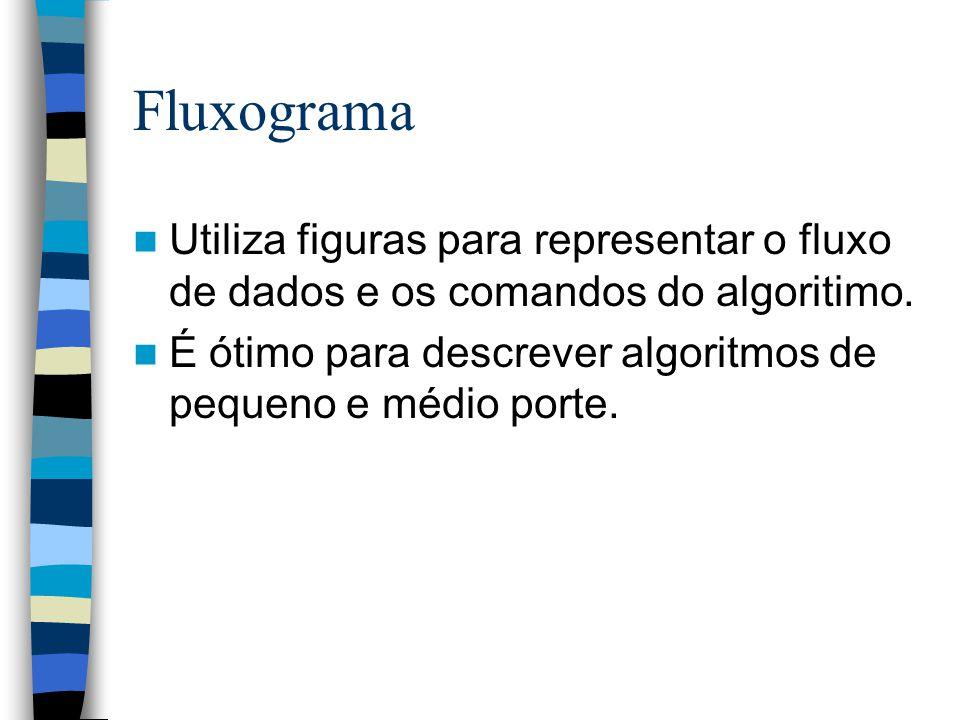 Fluxograma Utiliza figuras para representar o fluxo de dados e os comandos do algoritimo. É ótimo para descrever algoritmos de pequeno e médio porte.